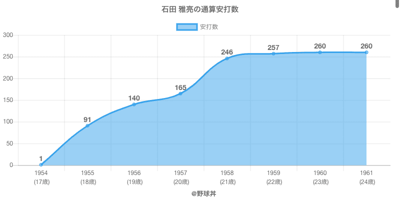 #石田 雅亮の通算安打数