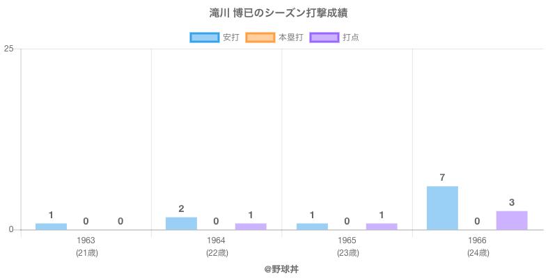 #滝川 博已のシーズン打撃成績
