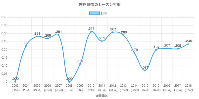 矢野 謙次のシーズン打率
