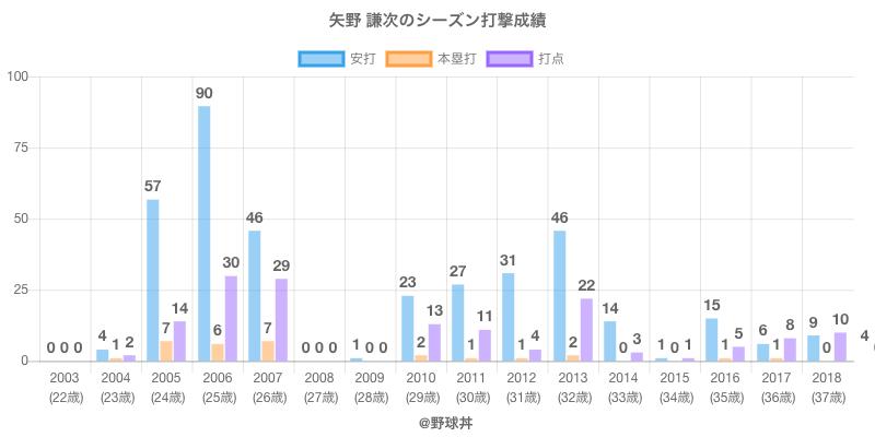 #矢野 謙次のシーズン打撃成績