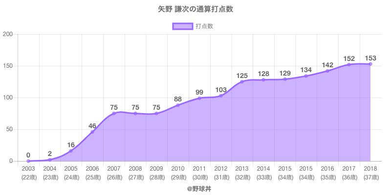 #矢野 謙次の通算打点数