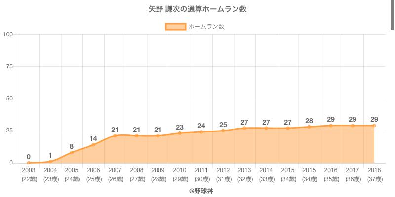 #矢野 謙次の通算ホームラン数