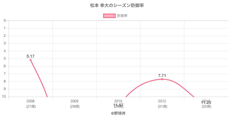 松本 幸大のシーズン防御率