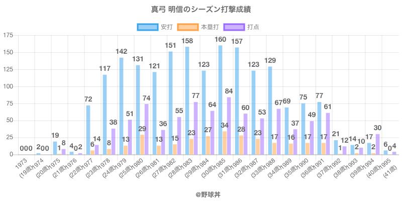 #真弓 明信のシーズン打撃成績