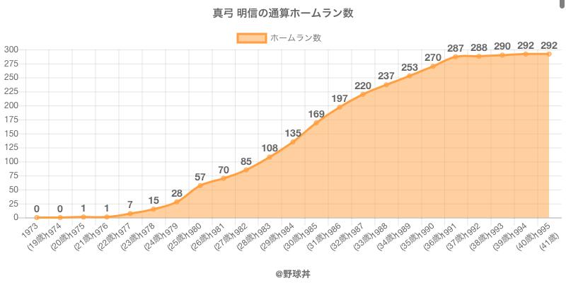 #真弓 明信の通算ホームラン数