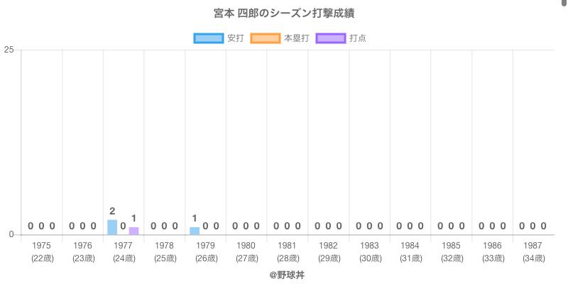 #宮本 四郎のシーズン打撃成績