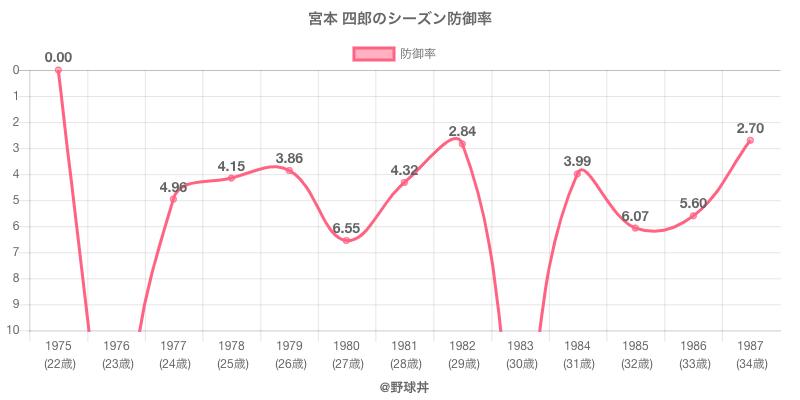 宮本 四郎のシーズン防御率