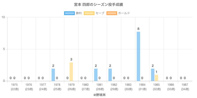 #宮本 四郎のシーズン投手成績