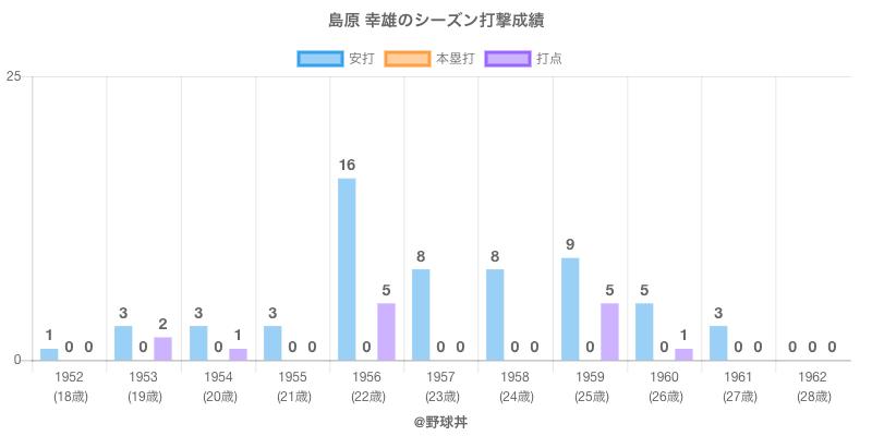#島原 幸雄のシーズン打撃成績