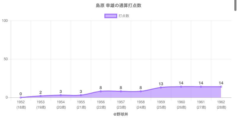 #島原 幸雄の通算打点数
