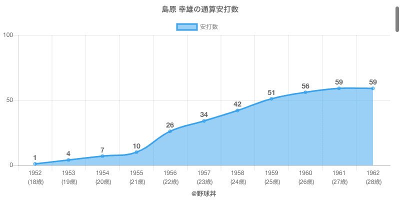 #島原 幸雄の通算安打数