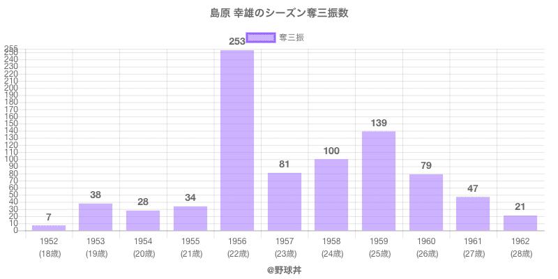 #島原 幸雄のシーズン奪三振数