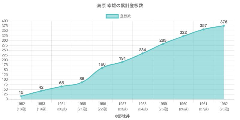 #島原 幸雄の累計登板数