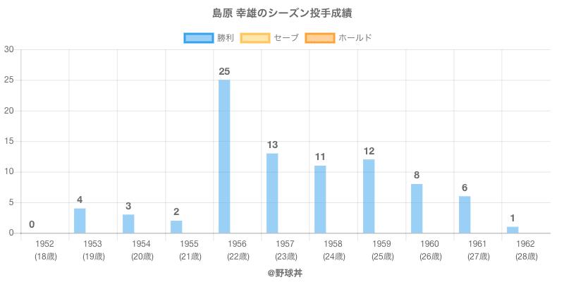 #島原 幸雄のシーズン投手成績