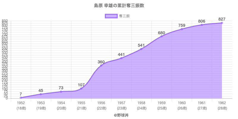 #島原 幸雄の累計奪三振数
