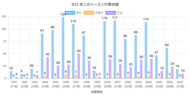 #水口 栄二のシーズン打撃成績