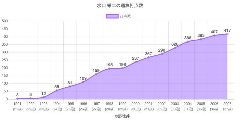 #水口 栄二の通算打点数
