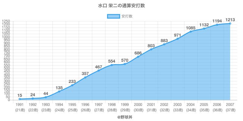 #水口 栄二の通算安打数