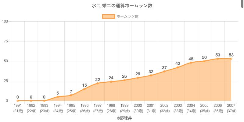 #水口 栄二の通算ホームラン数