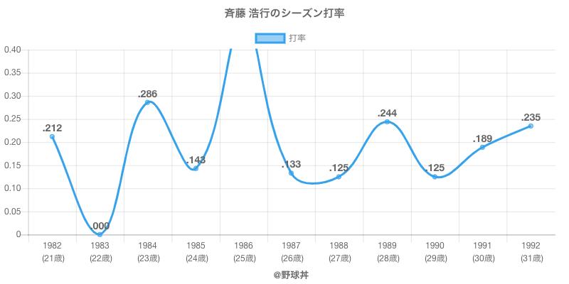 斉藤 浩行のシーズン打率