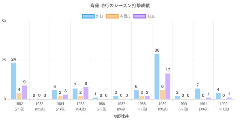 #斉藤 浩行のシーズン打撃成績