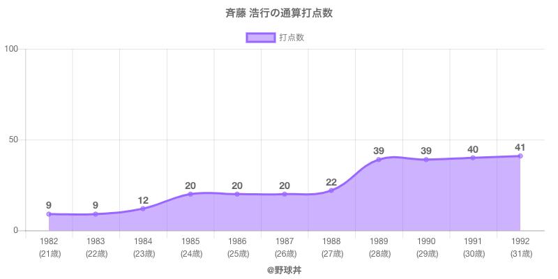 #斉藤 浩行の通算打点数
