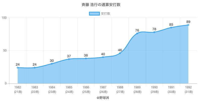 #斉藤 浩行の通算安打数