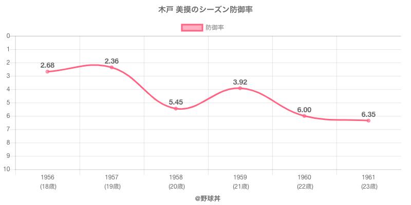 木戸 美摸のシーズン防御率