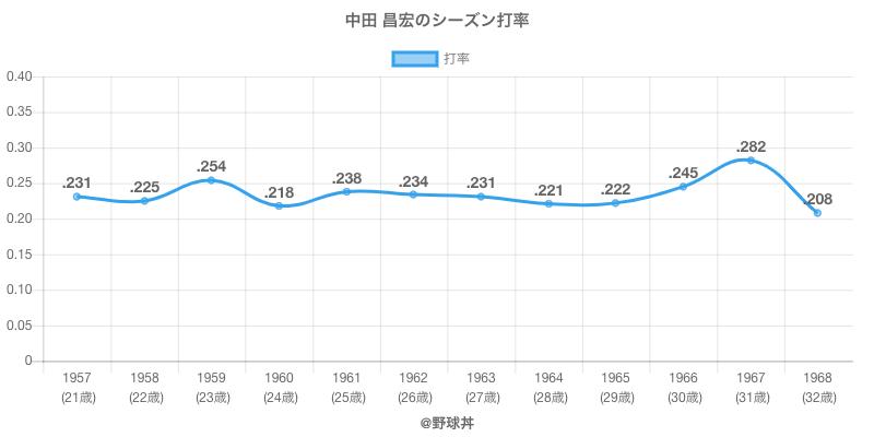 中田 昌宏のシーズン打率