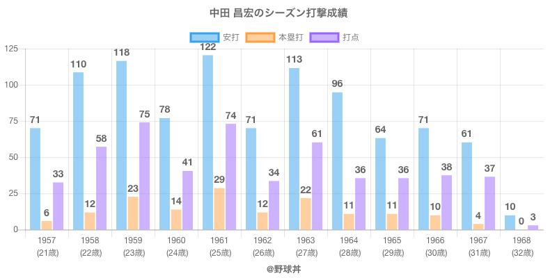 #中田 昌宏のシーズン打撃成績