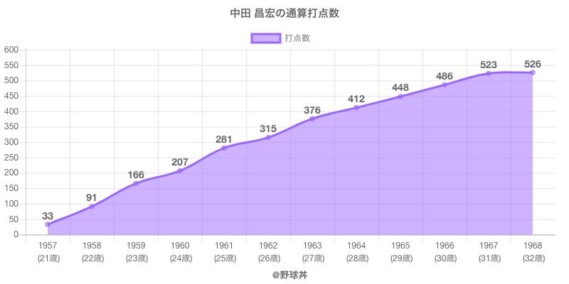 #中田 昌宏の通算打点数