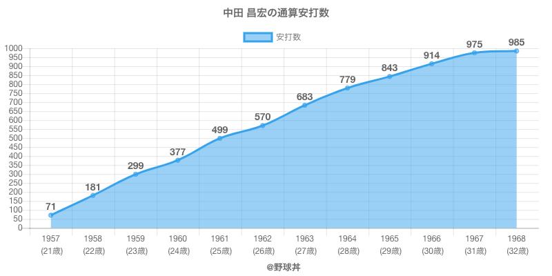 #中田 昌宏の通算安打数