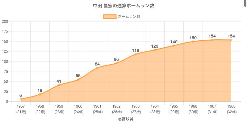 #中田 昌宏の通算ホームラン数