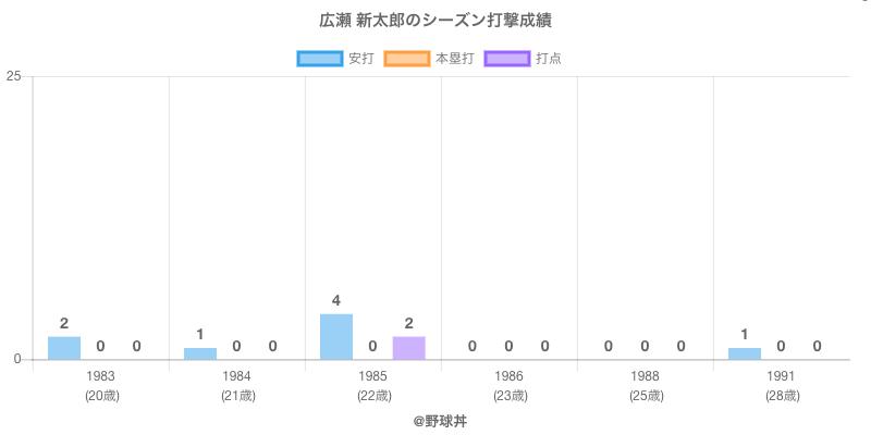 #広瀬 新太郎のシーズン打撃成績