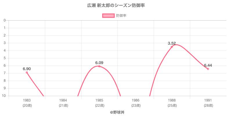 広瀬 新太郎のシーズン防御率