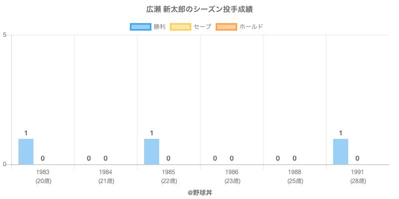 #広瀬 新太郎のシーズン投手成績
