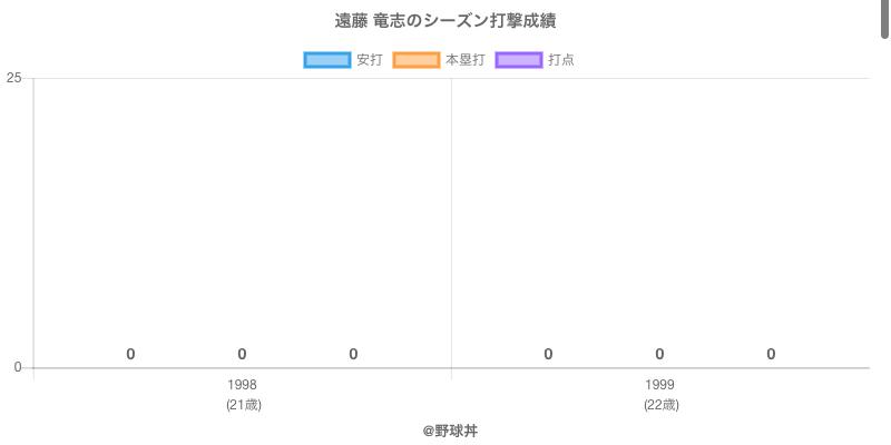 #遠藤 竜志のシーズン打撃成績
