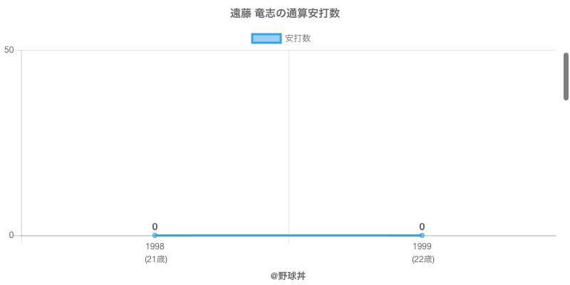 #遠藤 竜志の通算安打数