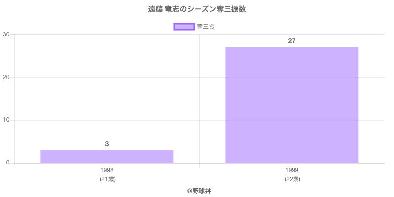 #遠藤 竜志のシーズン奪三振数
