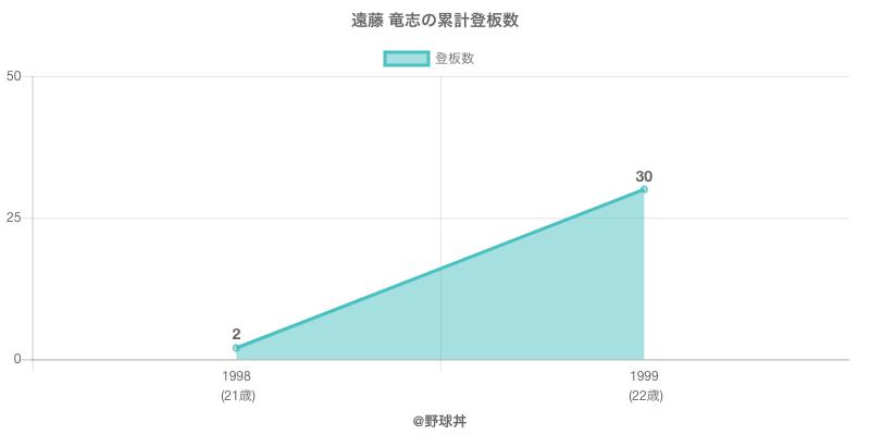 #遠藤 竜志の累計登板数