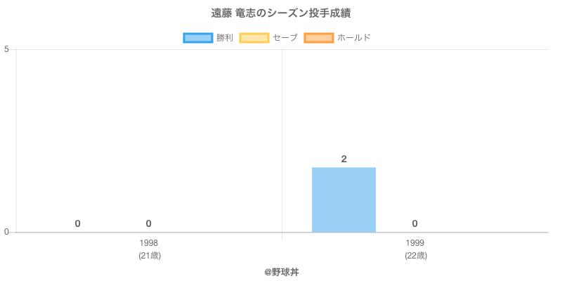 #遠藤 竜志のシーズン投手成績