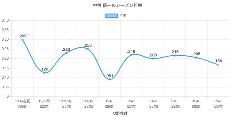 中村 信一のシーズン打率