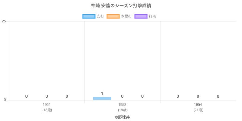 #神崎 安隆のシーズン打撃成績
