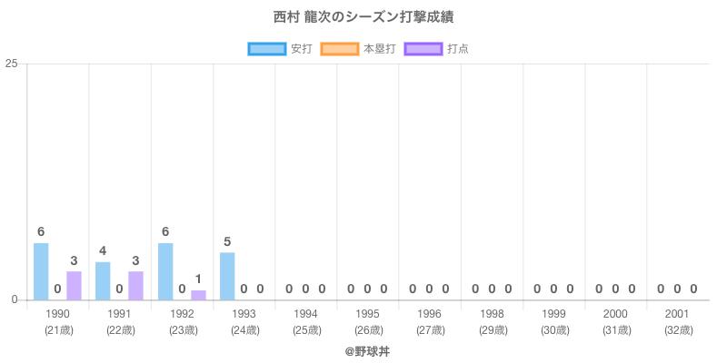 #西村 龍次のシーズン打撃成績