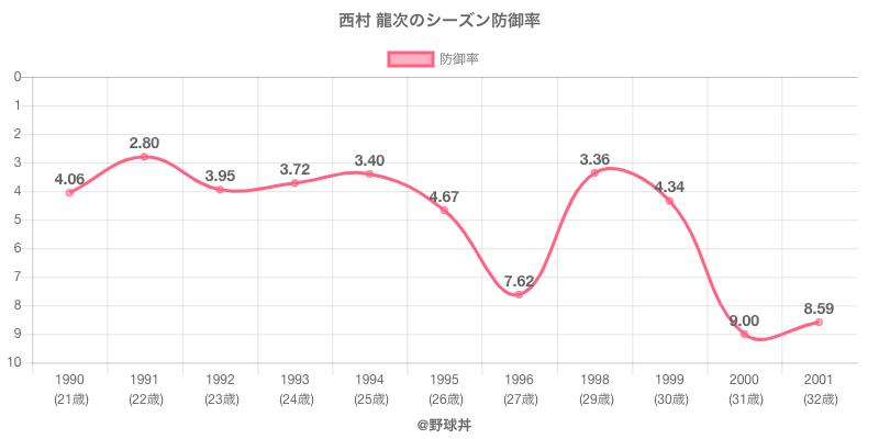 西村 龍次のシーズン防御率