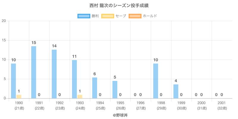 #西村 龍次のシーズン投手成績
