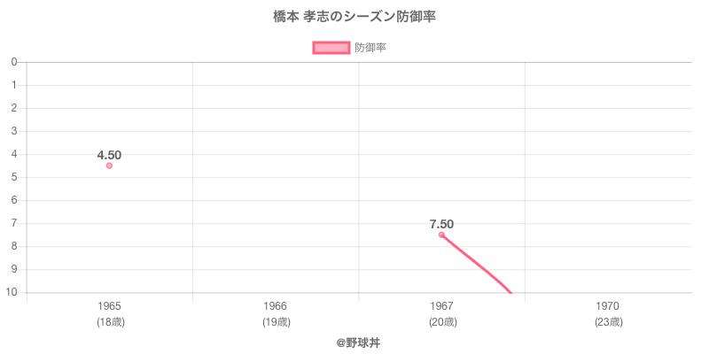 橋本 孝志のシーズン防御率