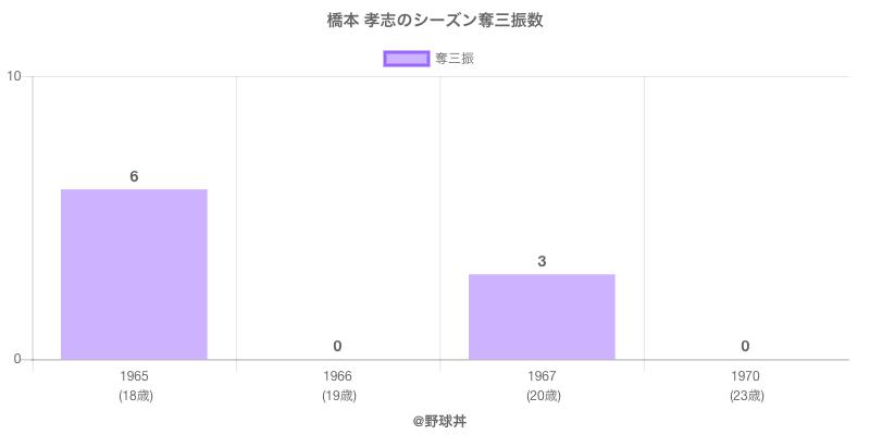 #橋本 孝志のシーズン奪三振数