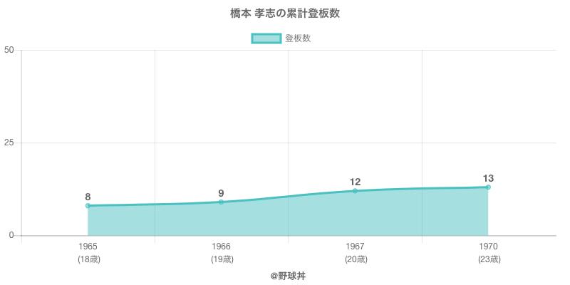 #橋本 孝志の累計登板数
