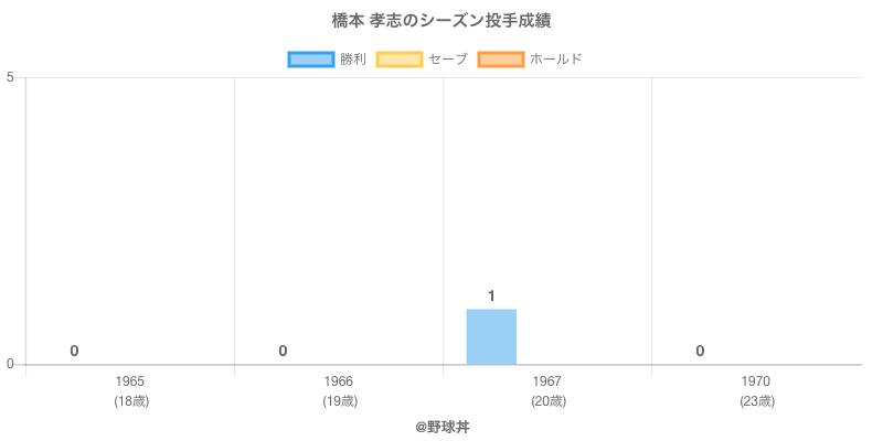 #橋本 孝志のシーズン投手成績